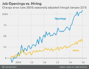 job openings, hirings